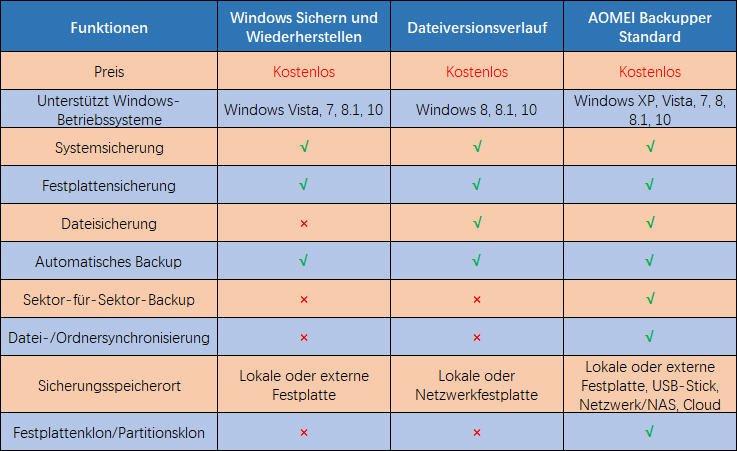 Windows Backup Software Vergleich