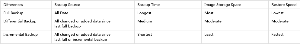 Differences among there backups.png
