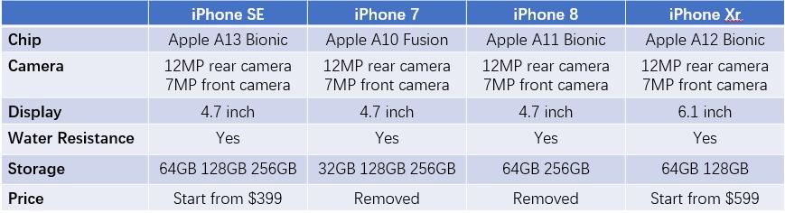 Comparison iPhone SE/7/8/Xr