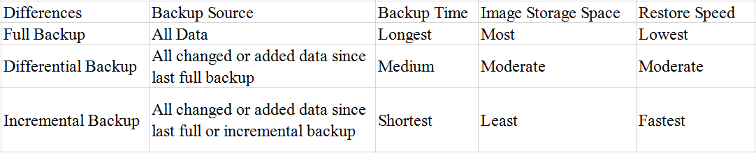 Differences Between Three Backup Types