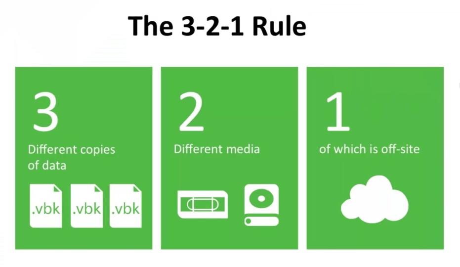3 2 1 Backup Rule