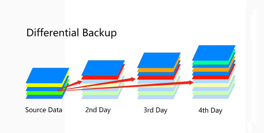 Differentielles Backup
