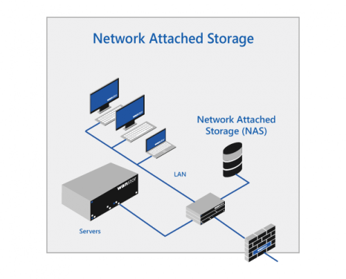network drive